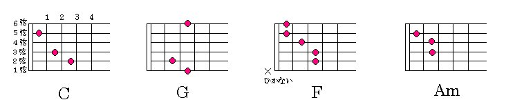 トゥルー ラブ ギター TRUE LOVE トゥルーラブ ギター弾き方 (初心者向け